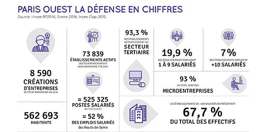 infographie paris ouest la défense en chiffres