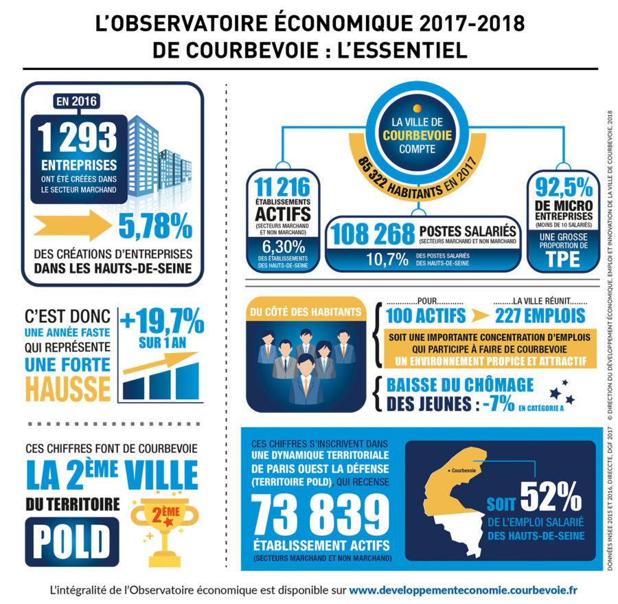 observatoire-économique-courbevoie-2017-2018